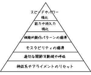 トレーニングピラミッドのイラスト