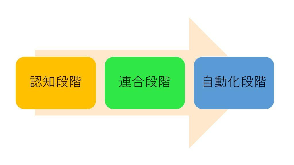運動学習の段階を表した図