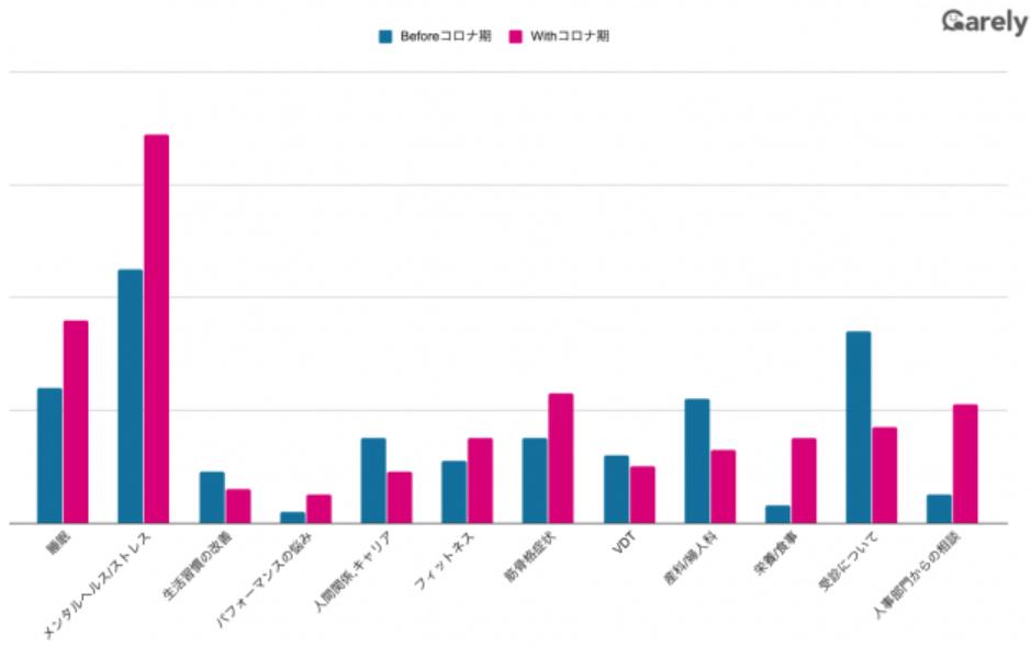 コロナによる健康相談の変化のグラフ